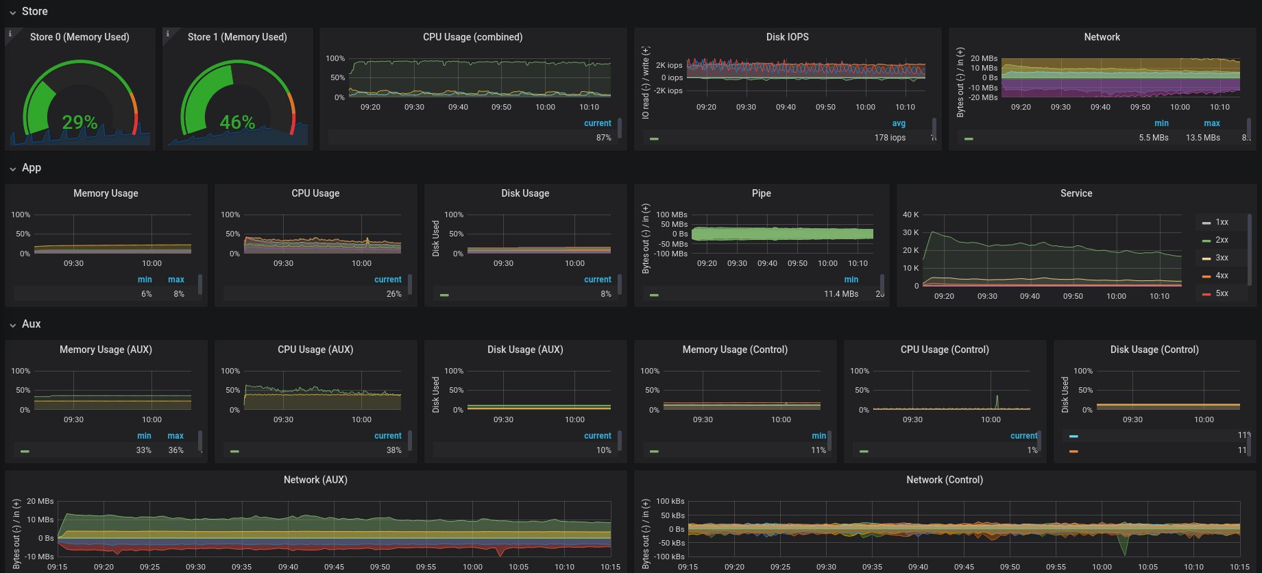 Grafana Overview